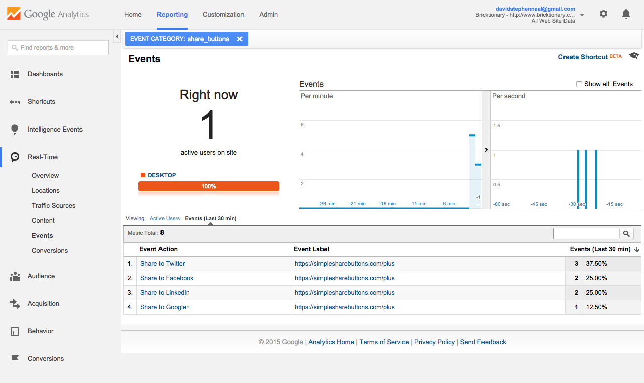 Google Analytics Share Click Event Tracking